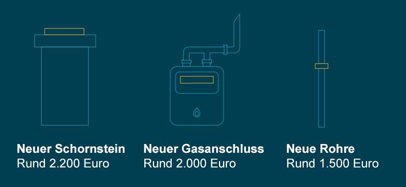 Gaszentralheizung Kosten Gas