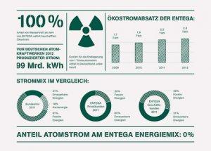 Energielieferung: wie ENTEGA die Klimabilanz aktiv verbessert