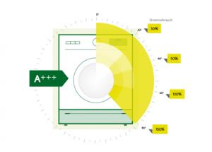 Stromverbrauch Waschmaschinen
