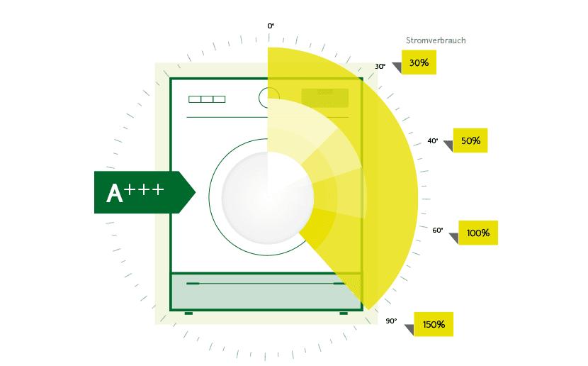 Stromverbrauch Der Waschmaschine Kosten Und Spartipps