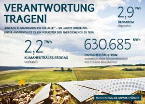 10 Jahre Berichterstattung zur Nachhaltigkeit – der neueste Bericht jetzt online!