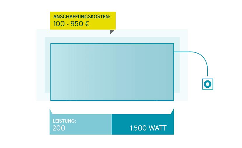elektroheizung kosten rechner und spartipps entega. Black Bedroom Furniture Sets. Home Design Ideas