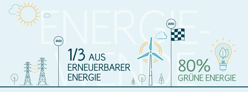Energiewende in Deutschland aktuell