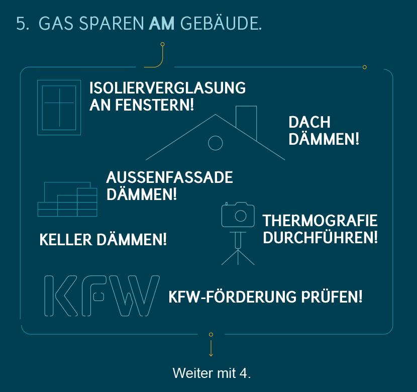 Gas sparen: Tipps – Maßnahmen am Gebäude