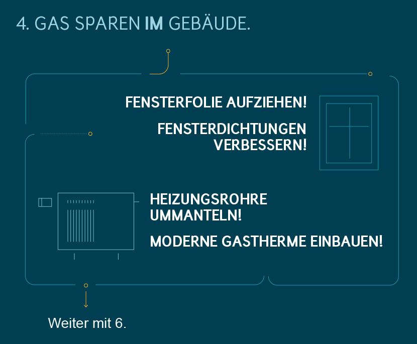 Gas sparen: Tipps – Maßnahmen im Gebäude