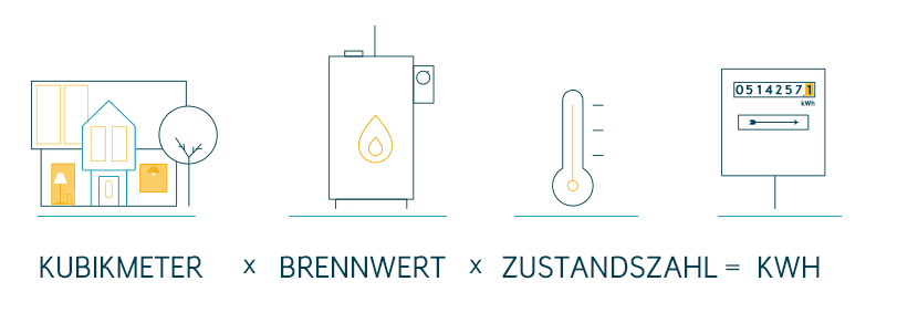 kubikmeter in kwh