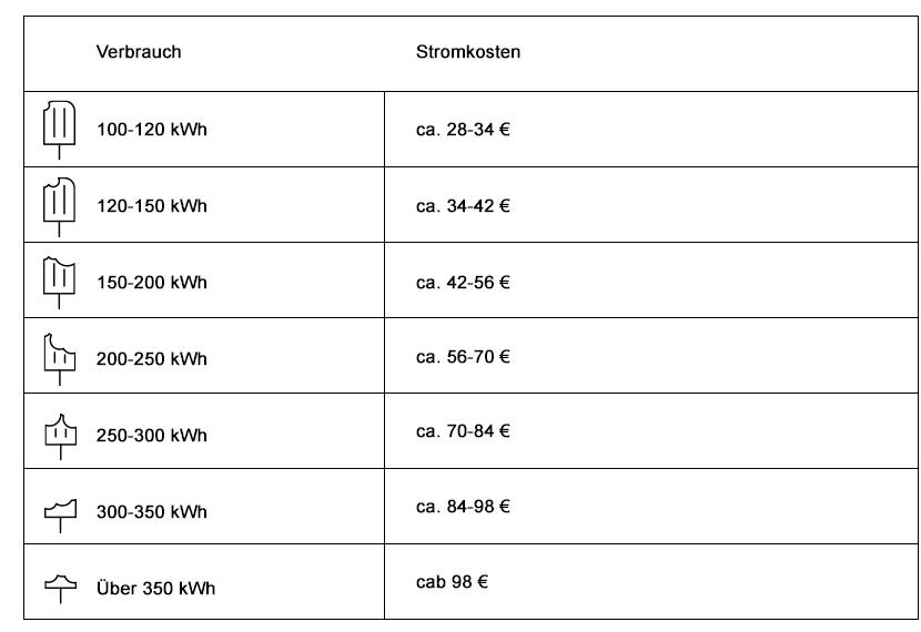 Gefrierschrank Stromverbrauch Liste
