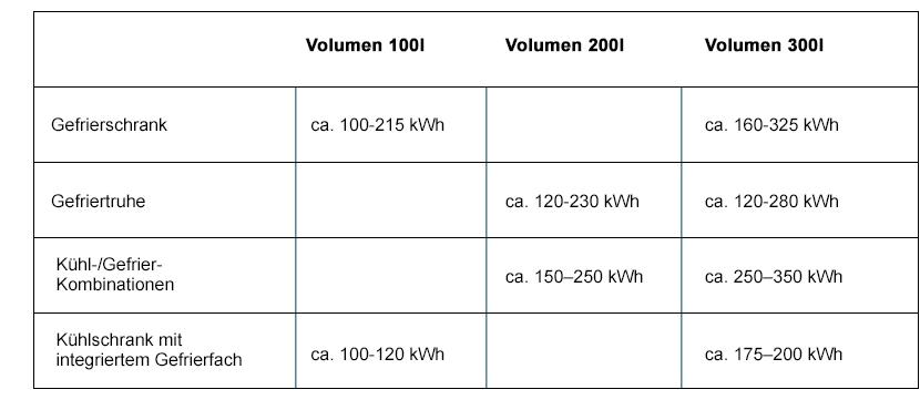 Gefrierschrank Stromverbrauch Volumen