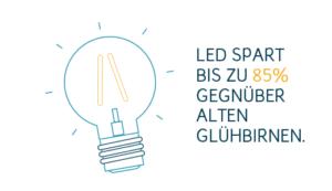 klimafreundliche Energieversorgung LED