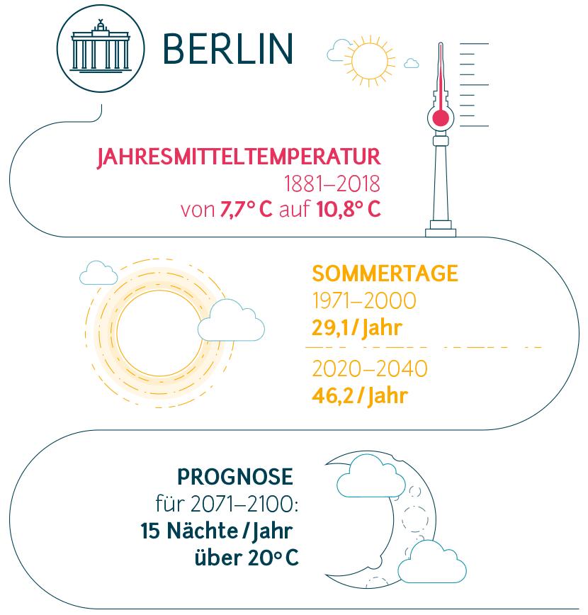 Fakten zum Klimawandel in Berlin
