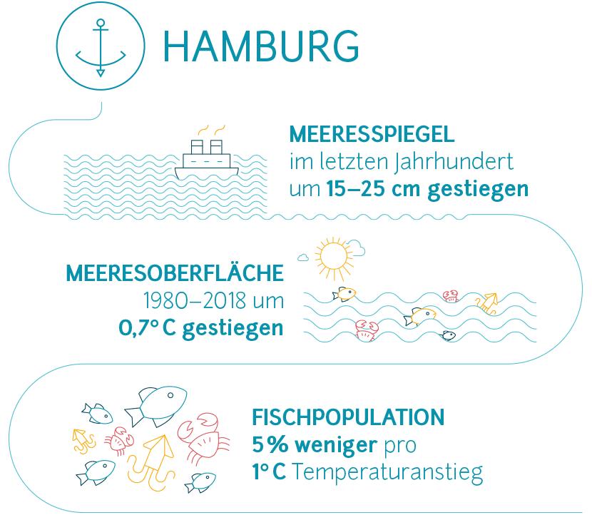 Fakten zum Klimawandel in Hamburg