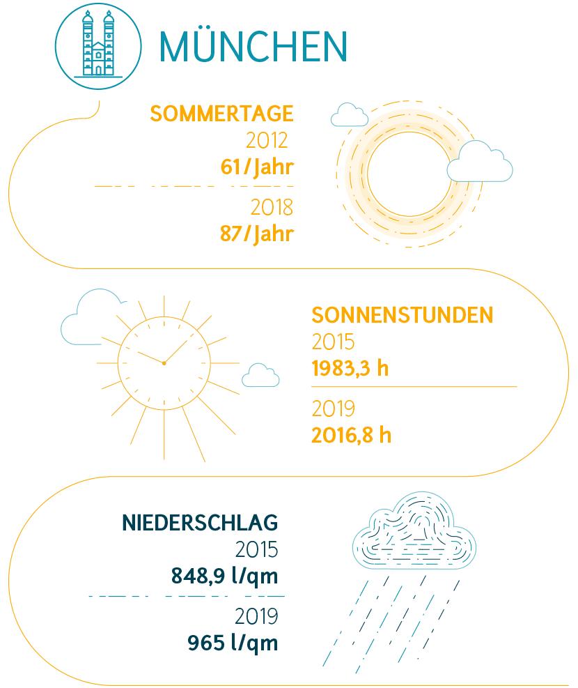 Fakten zum Klimawandel in München