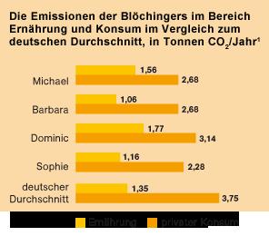 CO2-Emissionen einer typischen Familie im Bereich Ernährung und Konsum