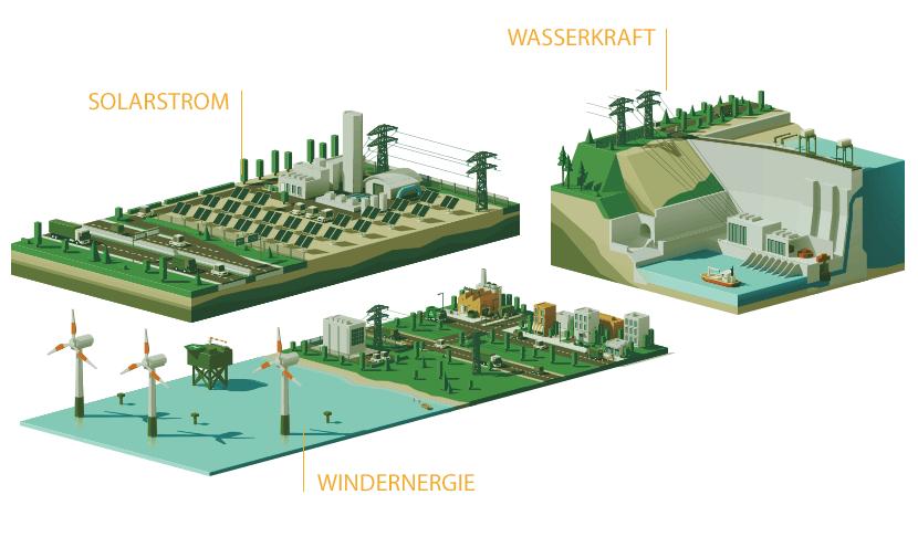 Saubere Energie und Energiequellen