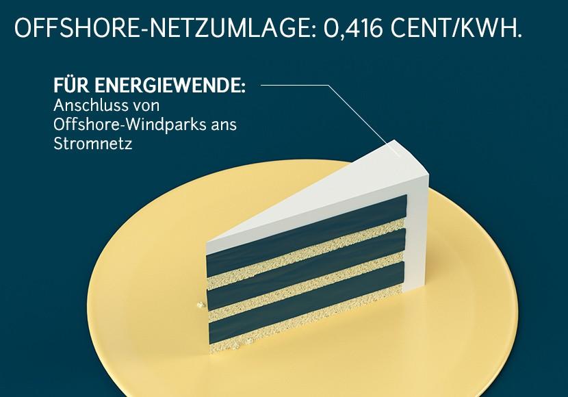 Strompreis offshore Netzumlage