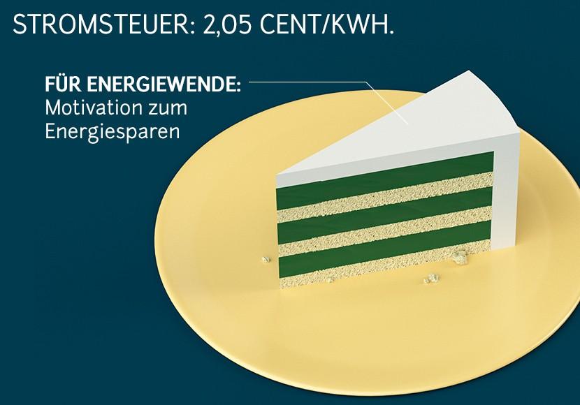 Strompreis Stromsteuer