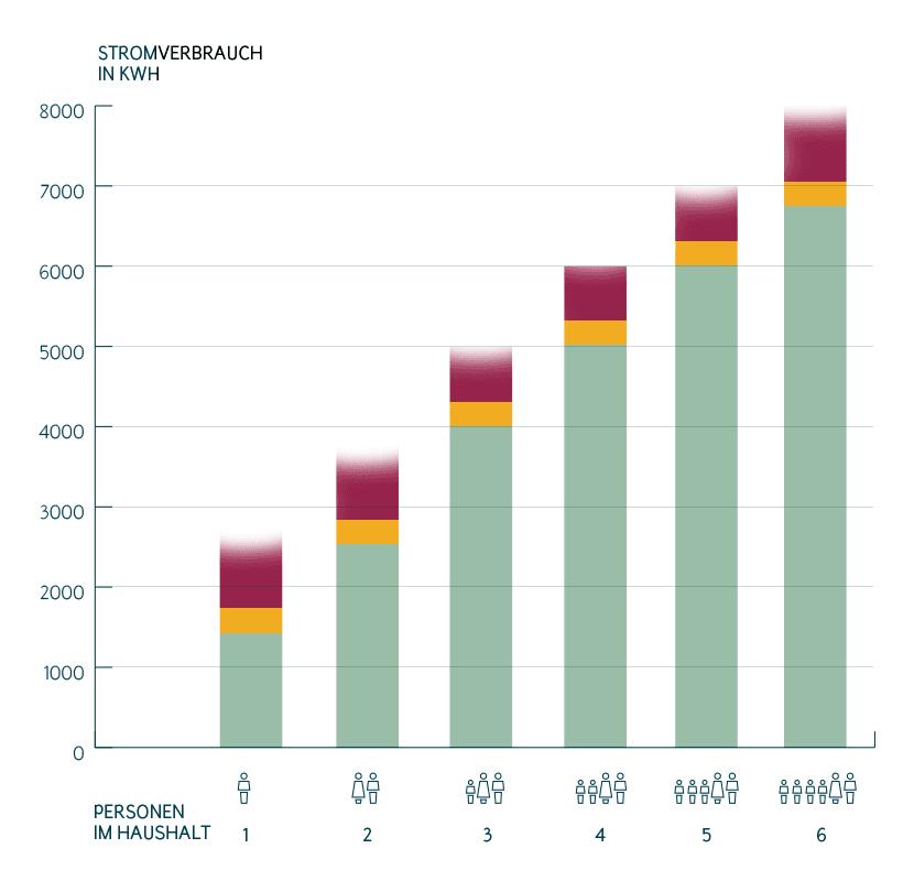 Durchschnittliche Lebensmittelkosten 3 Personen Haushalt