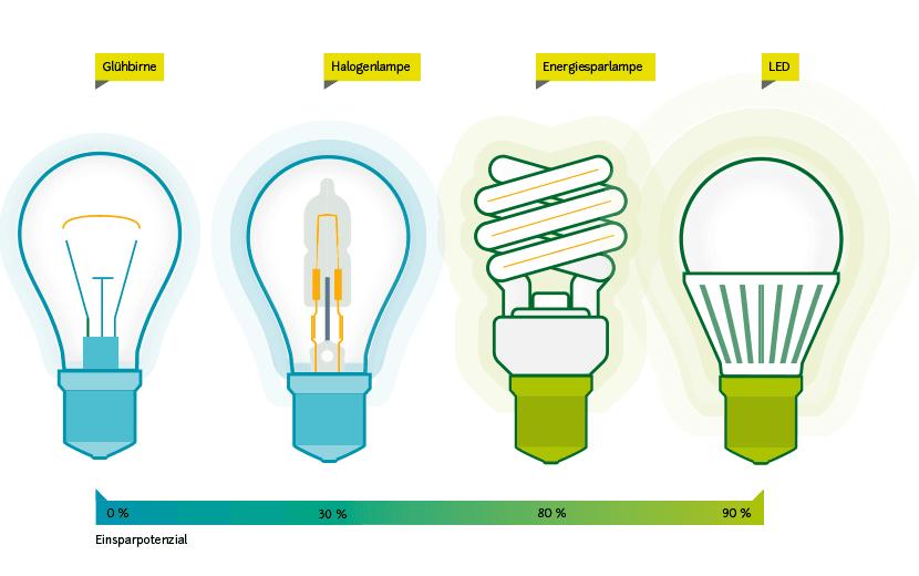 Stromverbrauch Birnen Vergleich