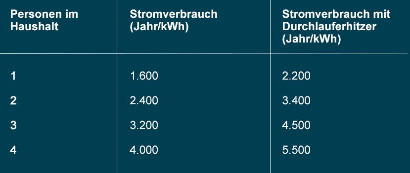 Stromverbrauch Durchlauferhitzer Kosten