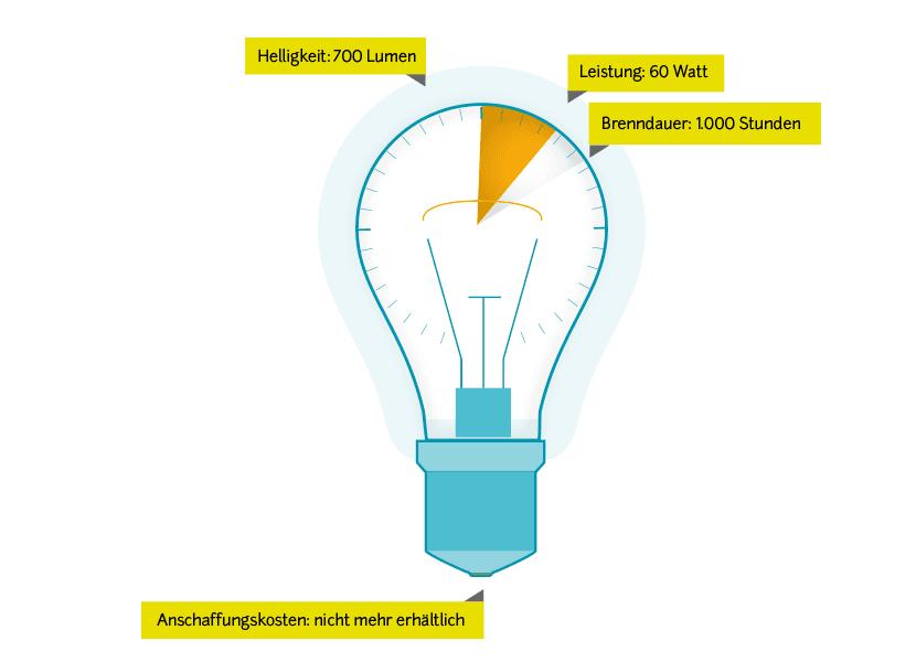 Stromverbrauch Glühbirne
