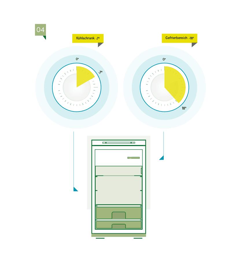 Stromverbrauch Kuehl-Gefrierkombination