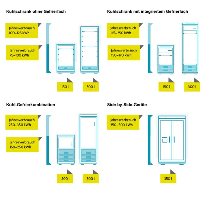 verbrauch khlschrank with verbrauch khlschrank with. Black Bedroom Furniture Sets. Home Design Ideas