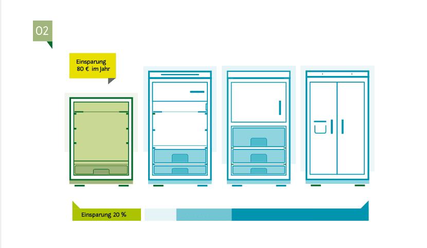 stromverbrauch des k hlschranks kosten und spartipps. Black Bedroom Furniture Sets. Home Design Ideas