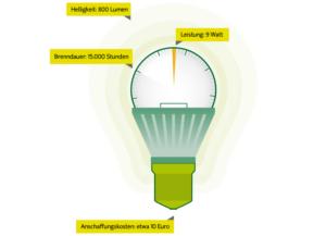 Schon Stromverbrauch LED Lampe