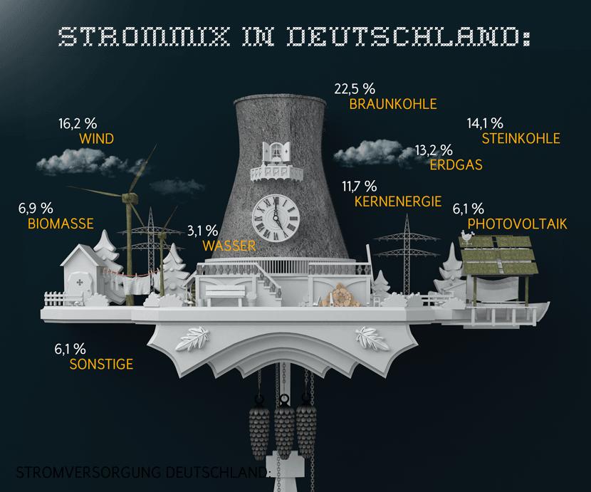 Stromversorgung Deutschland