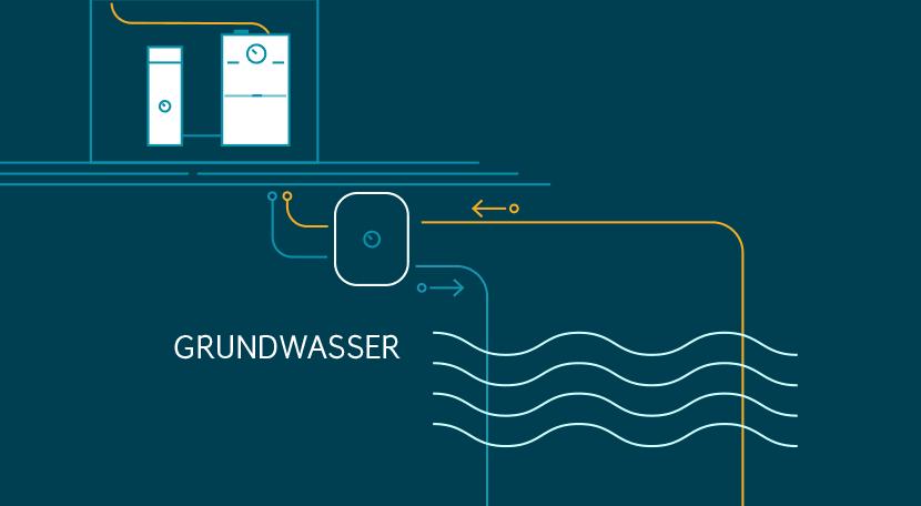 Wärmepumpe Heizung Kosten Grundwasser
