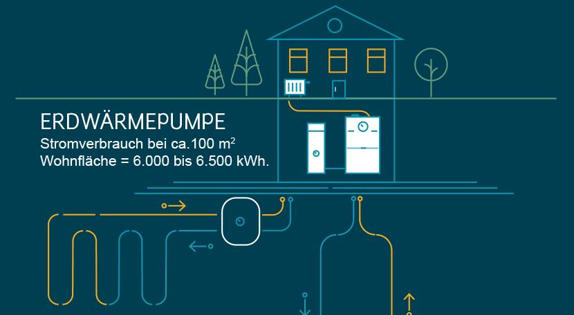 Wärmepumpe:Erdwärmepumpen: Stromverbrauch bei 12 kW