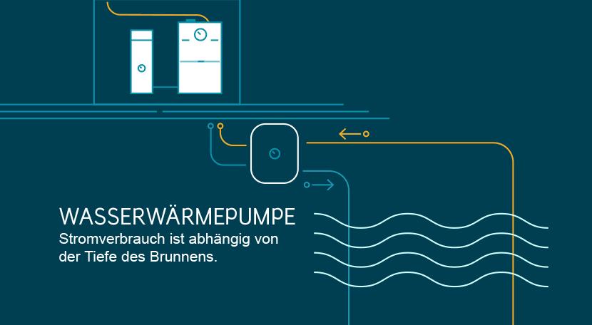 Wasserwärmepumpen: Stromverbrauch und Grundwasser