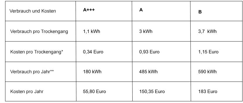 Wäschetrockner Stromverbrauch im Jahr