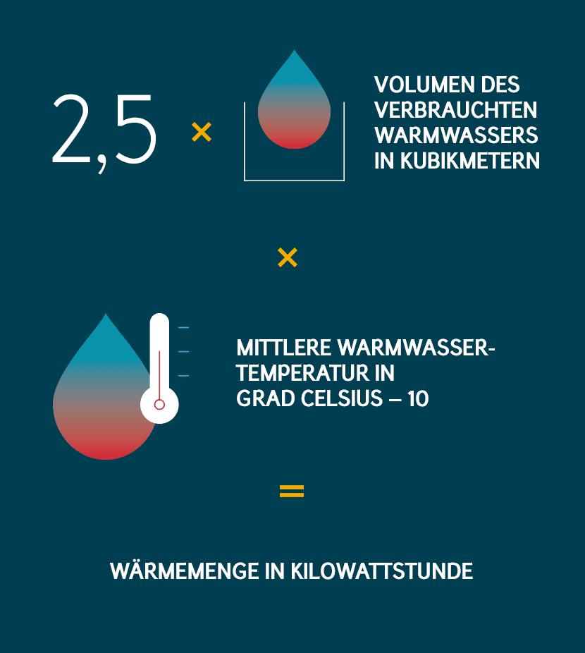 Warmwasser Kosten berechnen