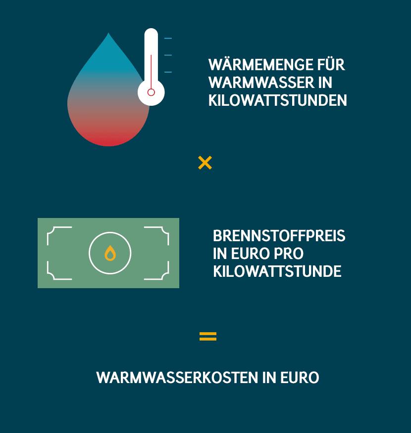 Warmwasser Kosten Euro