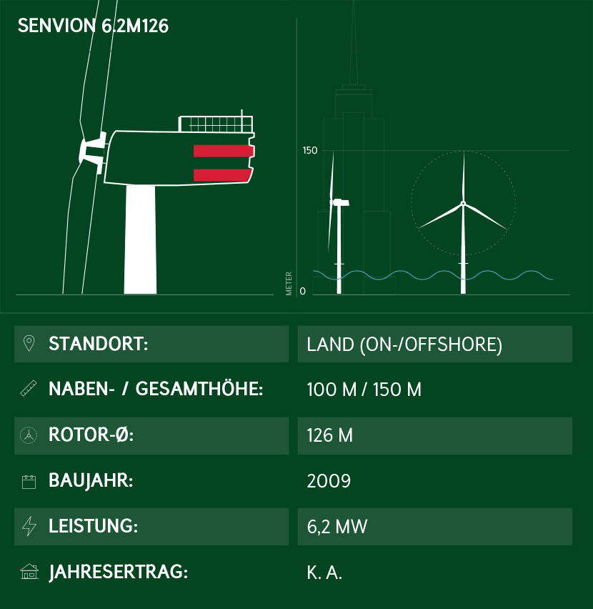 Windkraftanlage Senvion